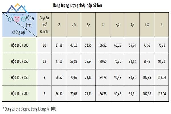 Bảng tra trọng lượng thép cỡ lớn